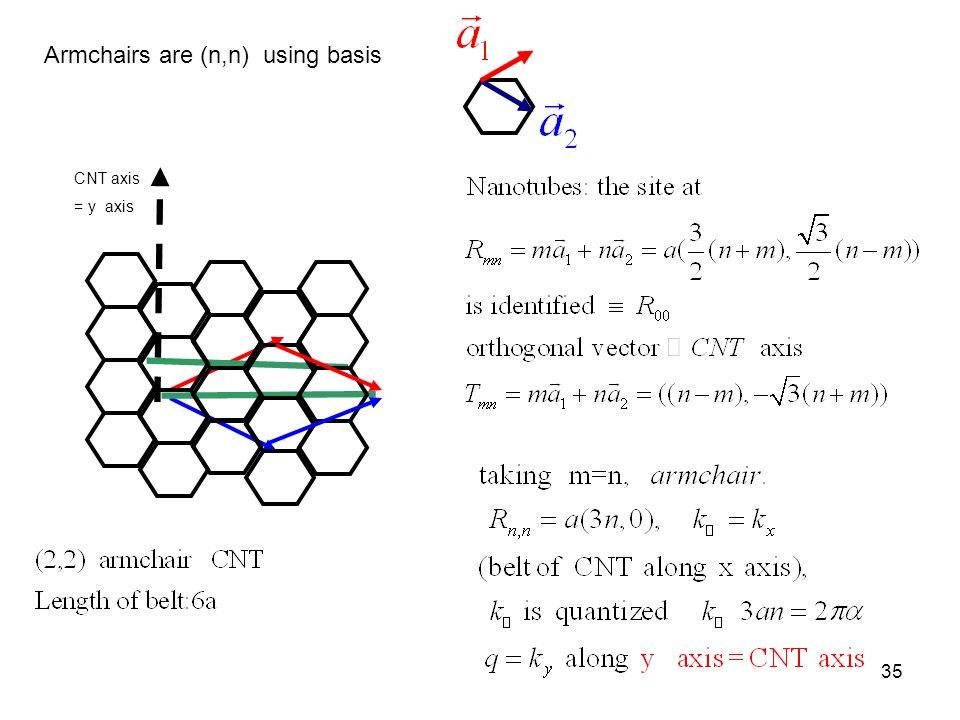 Armchairs are (n,n) using basis