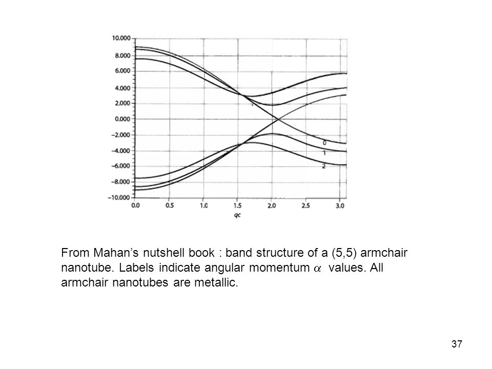 From Mahan's nutshell book : band structure of a (5,5) armchair nanotube.