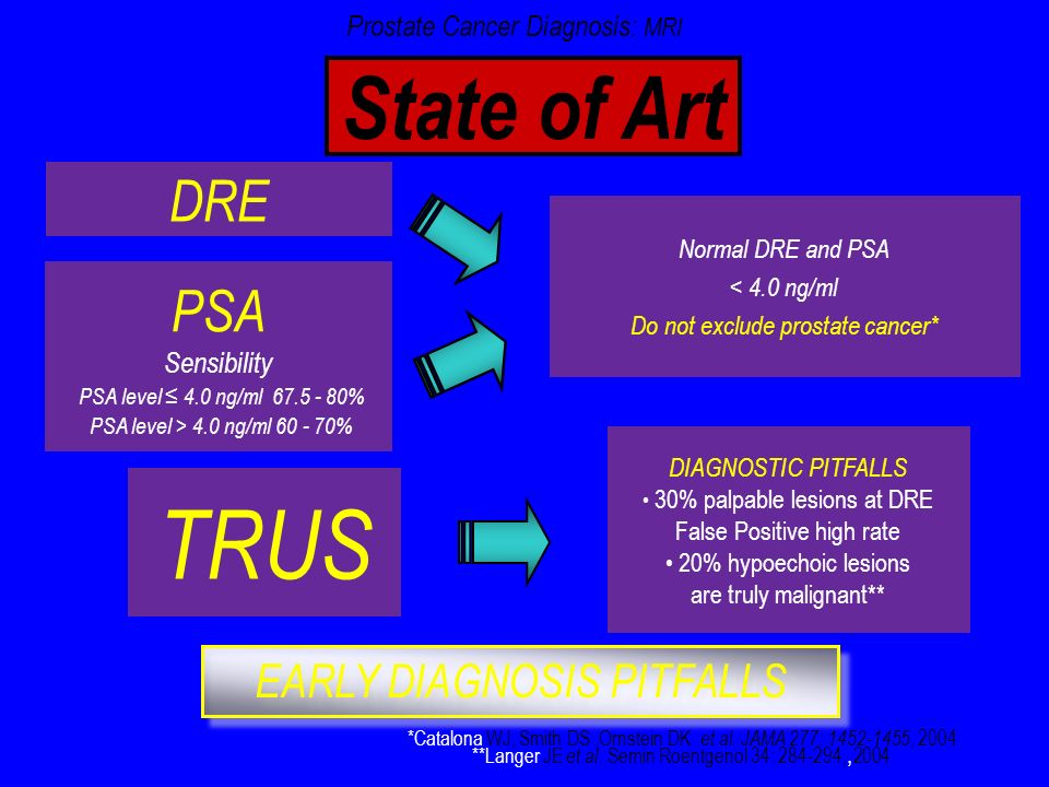 TRUS State of Art DRE PSA EARLY DIAGNOSIS PITFALLS