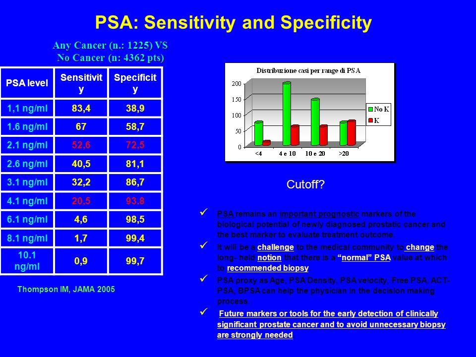 PSA: Sensitivity and Specificity