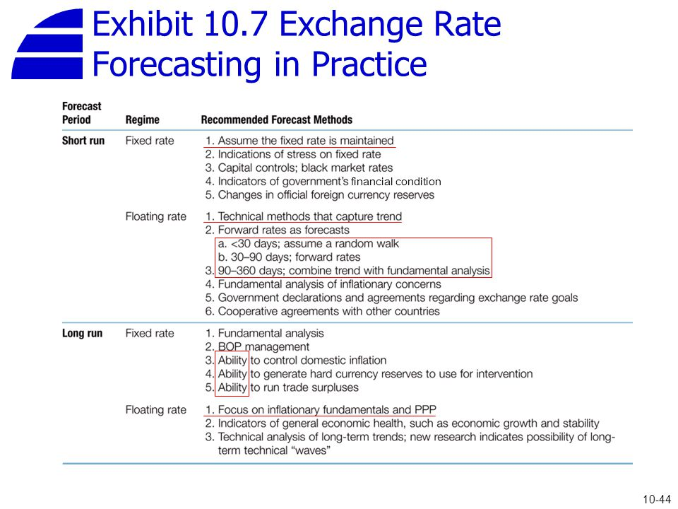 exchange rate forecasting V1 chapter v forecasting exchange rates one of the goals of studying the behavior of exchange rates is to be able to forecast exchange rates chapters iii and iv introduced the main theories used to explain the movement of exchange rates.