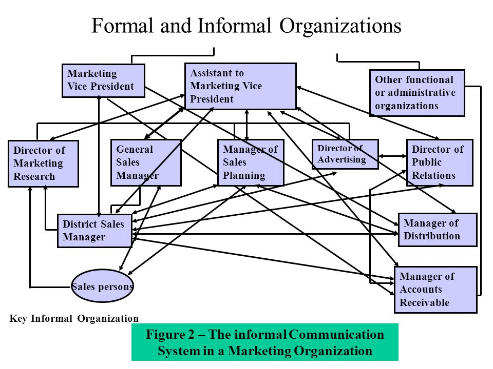 what are formal and informal channels of communication in criminal justice organization Channels in the criminal justice organization include formal channels and informal channels however, emotional, physical, semantics, and ineffective listening provide barriers to effective communication , of which certain steps can be taken to facilitate the ease of communication.