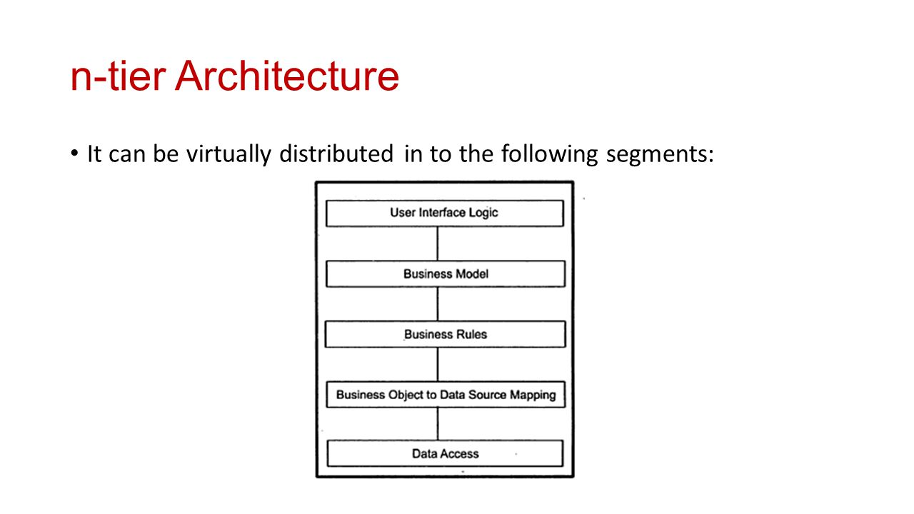 Introduction to j2ee dr n a joshi ppt download for Architecture n tiers definition