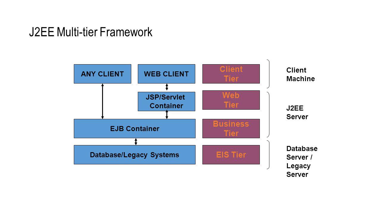 Introduction to j2ee dr n a joshi ppt download 50 j2ee multi tier framework ejb baditri Images