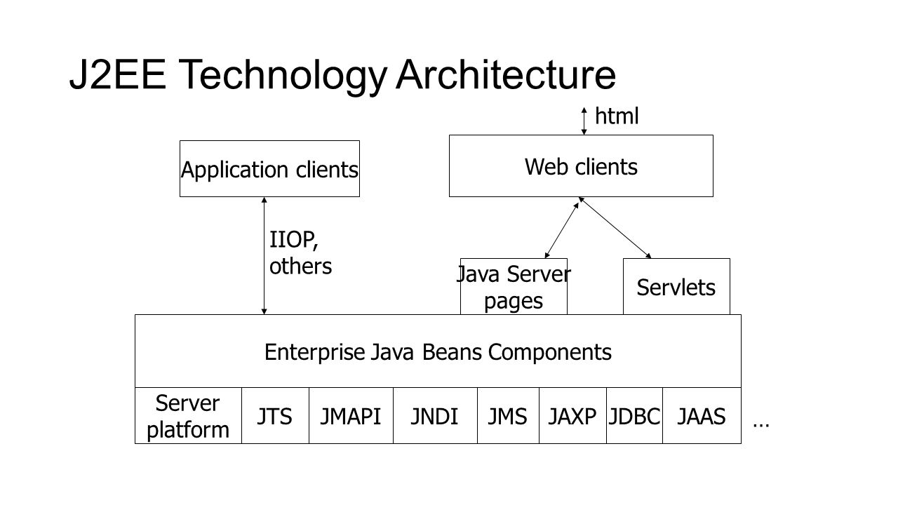 Introduction to j2ee dr n a joshi ppt download for Architecture j2ee