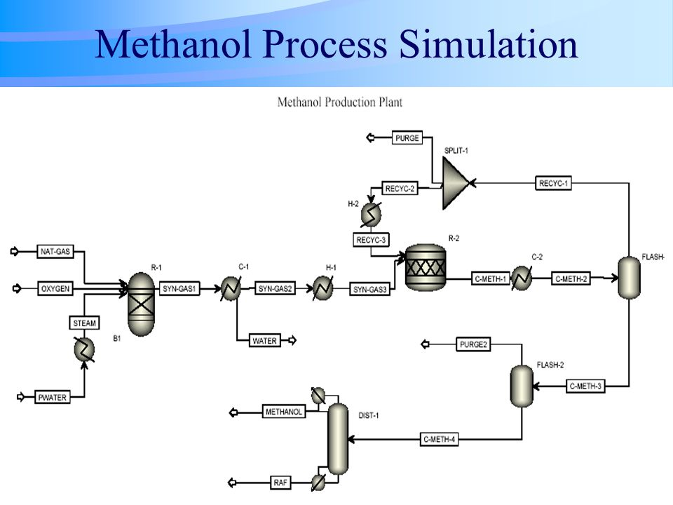 Methanol Production Process From Natural Gas