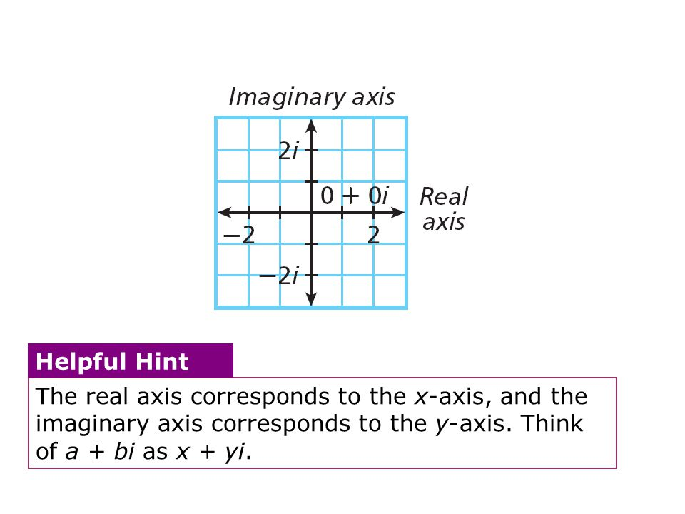 The real axis corresponds to the x-axis, and the imaginary axis corresponds to the y-axis. Think of a + bi as x + yi.