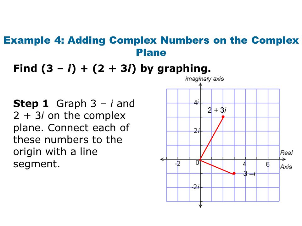 Example 4: Adding Complex Numbers on the Complex Plane