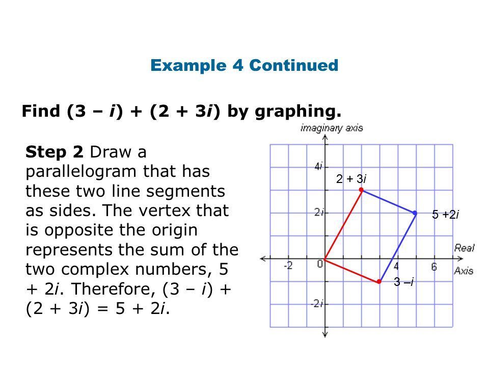 • • • Example 4 Continued Find (3 – i) + (2 + 3i) by graphing.