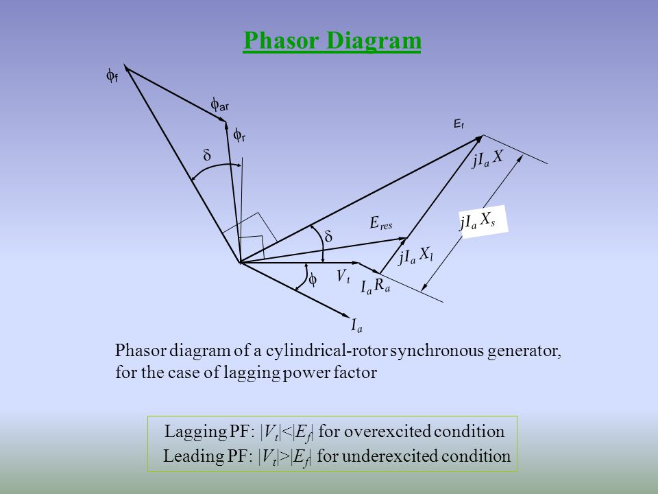 Synchronous machines submitted by ms jaspreet kaur ppt download 16 phasor diagram ccuart Gallery