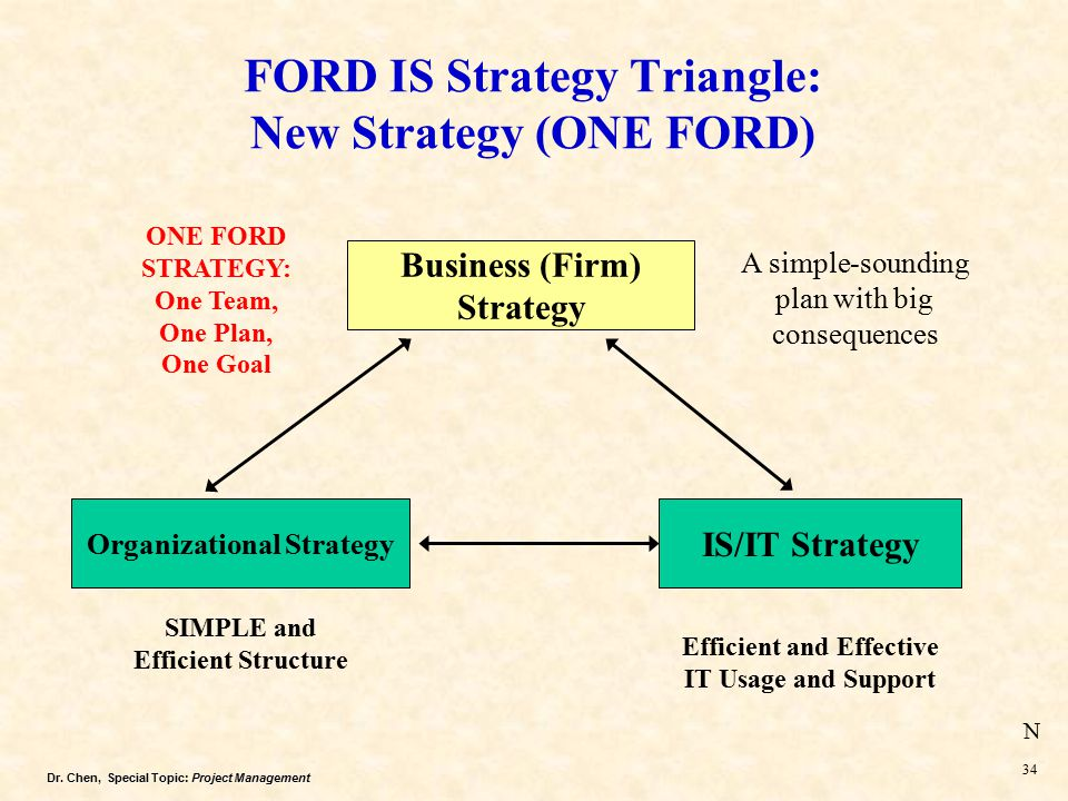 The One Ford Strategy