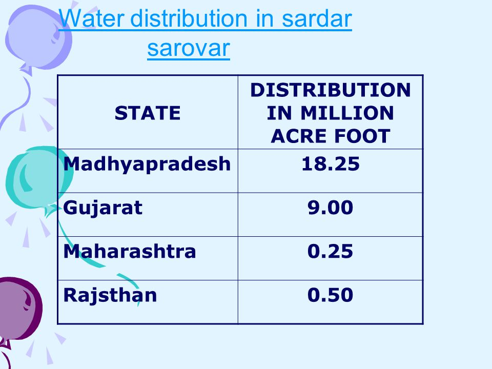 DISTRIBUTION IN MILLION ACRE FOOT