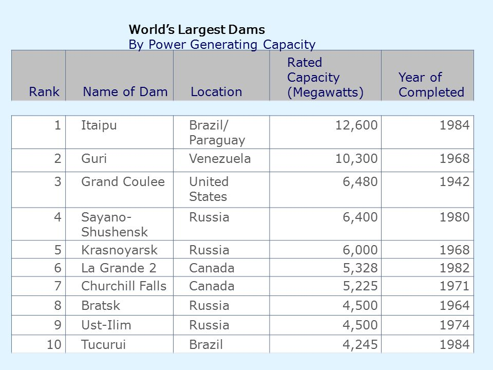 World's Largest Dams By Power Generating Capacity. Rank. Name of Dam. Location. Rated Capacity (Megawatts)