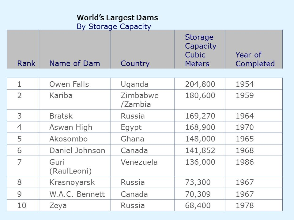 World's Largest Dams By Storage Capacity. Rank. Name of Dam. Country. Storage Capacity Cubic Meters.