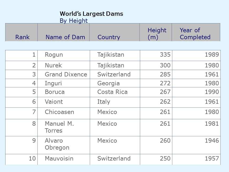 World's Largest Dams By Height Rank Name of Dam Country Height (m)