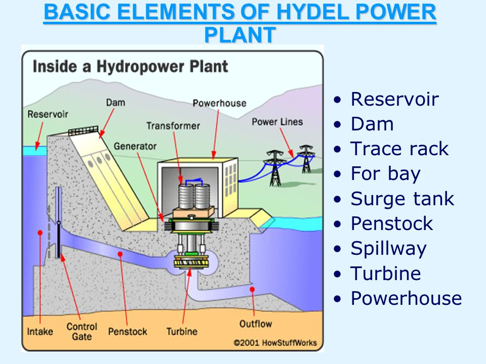 BASIC ELEMENTS OF HYDEL POWER PLANT