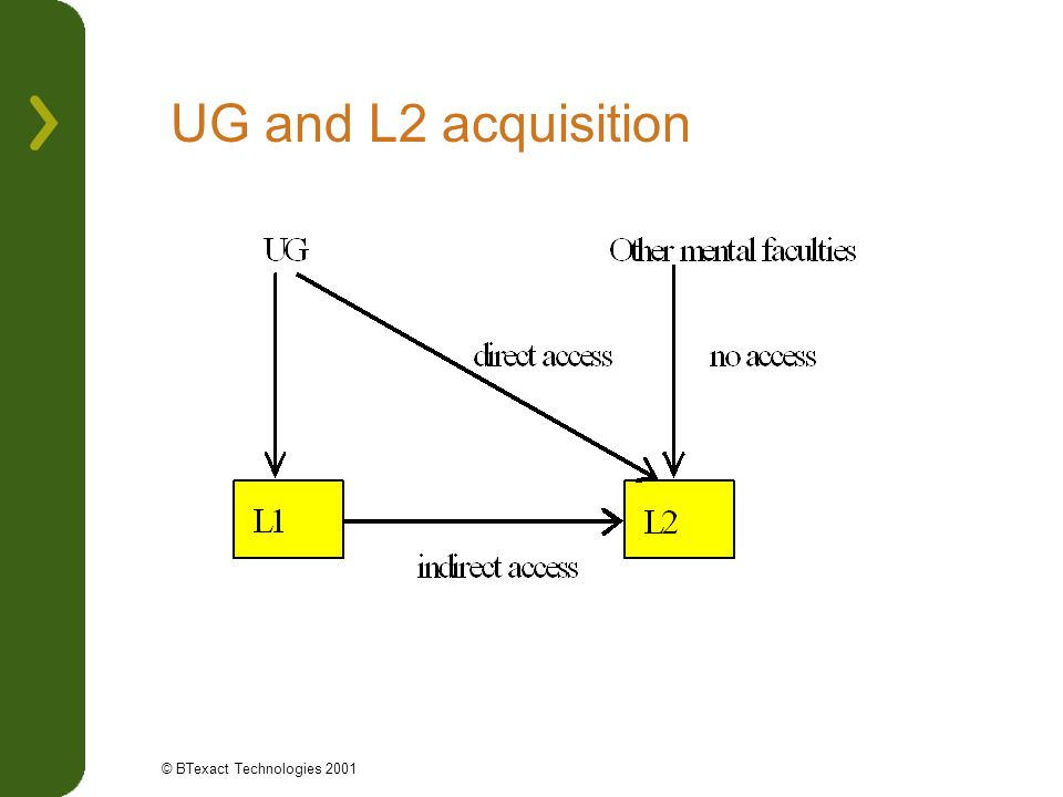 UG and L2 acquisition © BTexact Technologies 2001