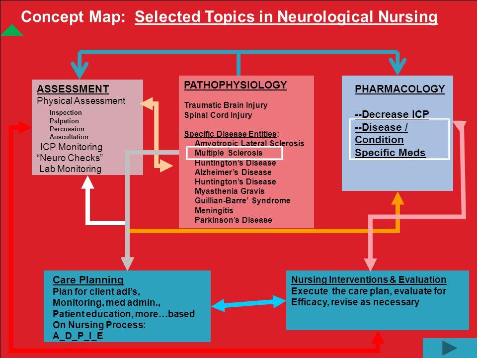 Concept Map A Selected Topics In Neurological Nursing