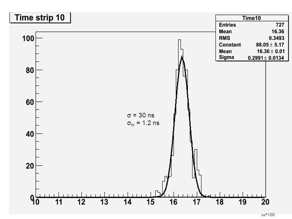 σ = 30 ns σm ≈ 1.2 ns ns*100