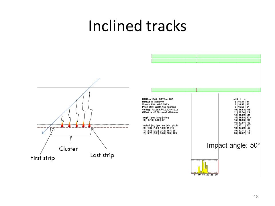 Inclined tracks Cluster First strip Last strip Impact angle: 50°