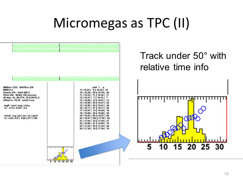 Micromegas as TPC (II) Track under 50° with relative time info