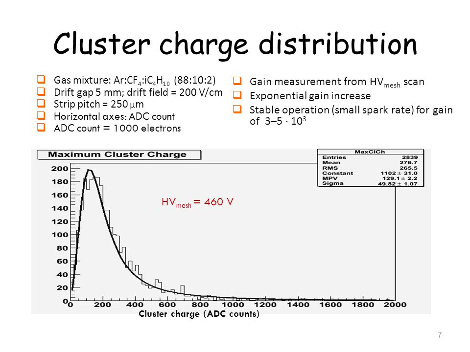 Cluster charge distribution