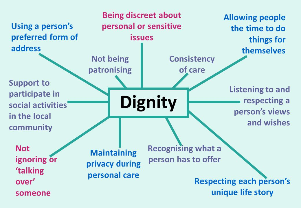 Dignity Being discreet about personal or sensitive issues