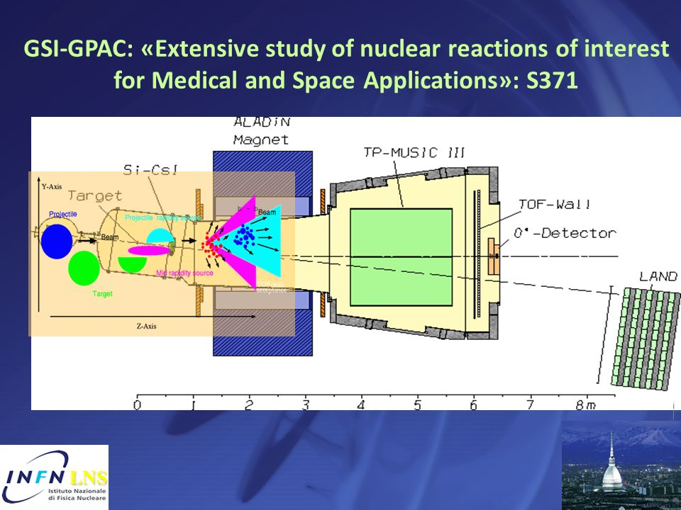GSI-GPAC: «Extensive study of nuclear reactions of interest for Medical and Space Applications»: S371