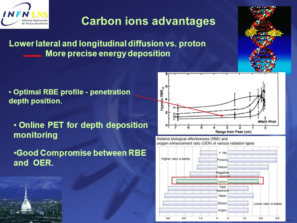 Carbon ions advantages
