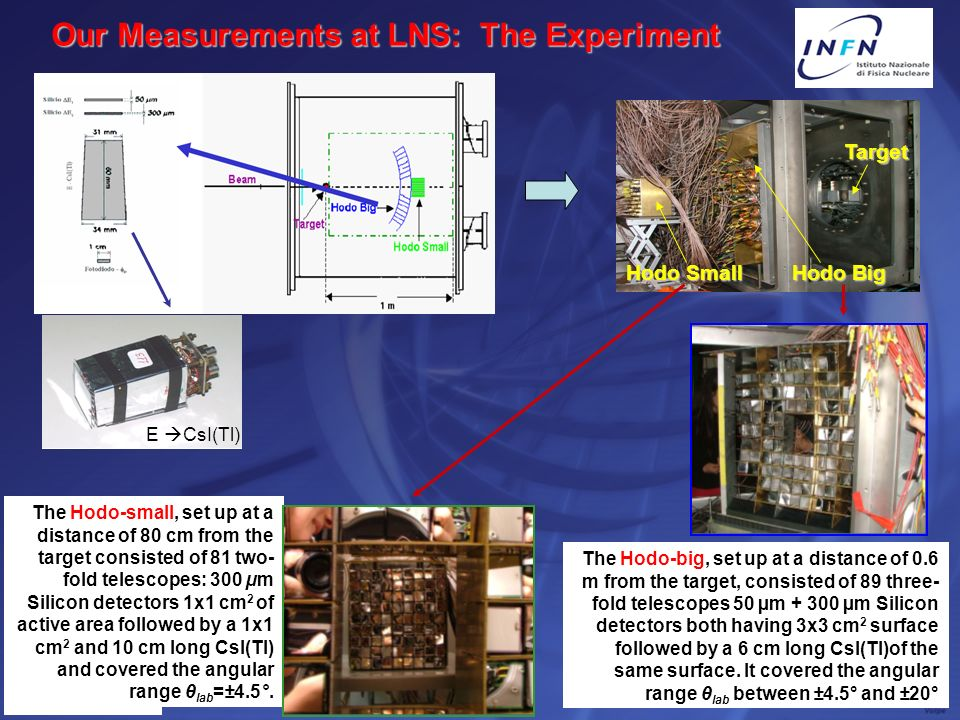 Our Measurements at LNS: The Experiment