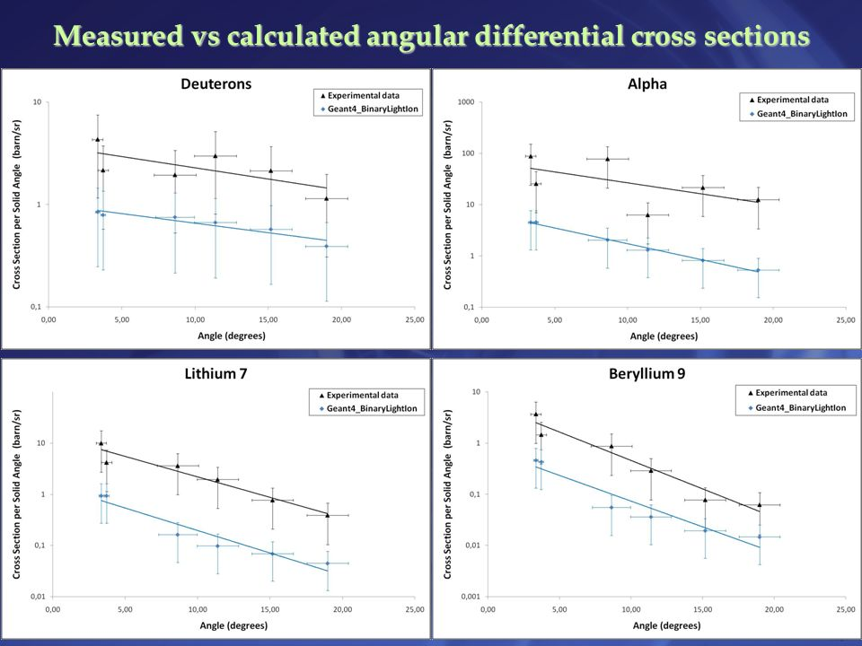 Measured vs calculated angular differential cross sections