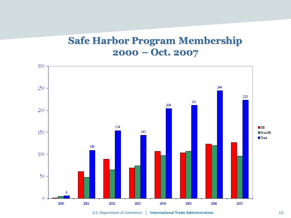 Safe Harbor Program Membership 2000 – Oct. 2007