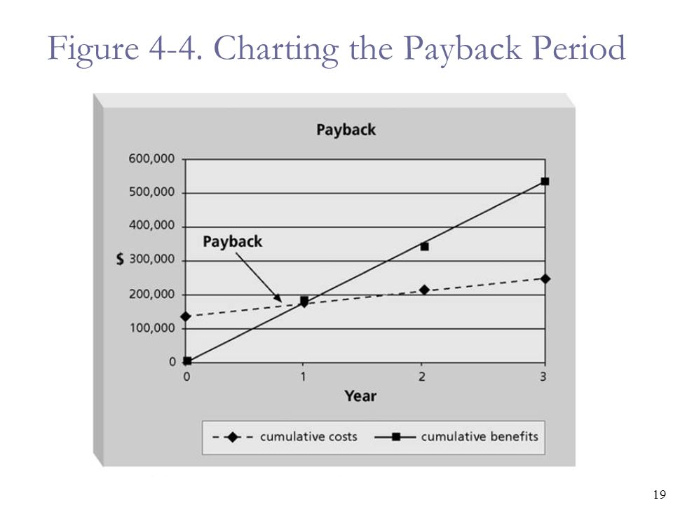 Figure 4-4. Charting the Payback Period