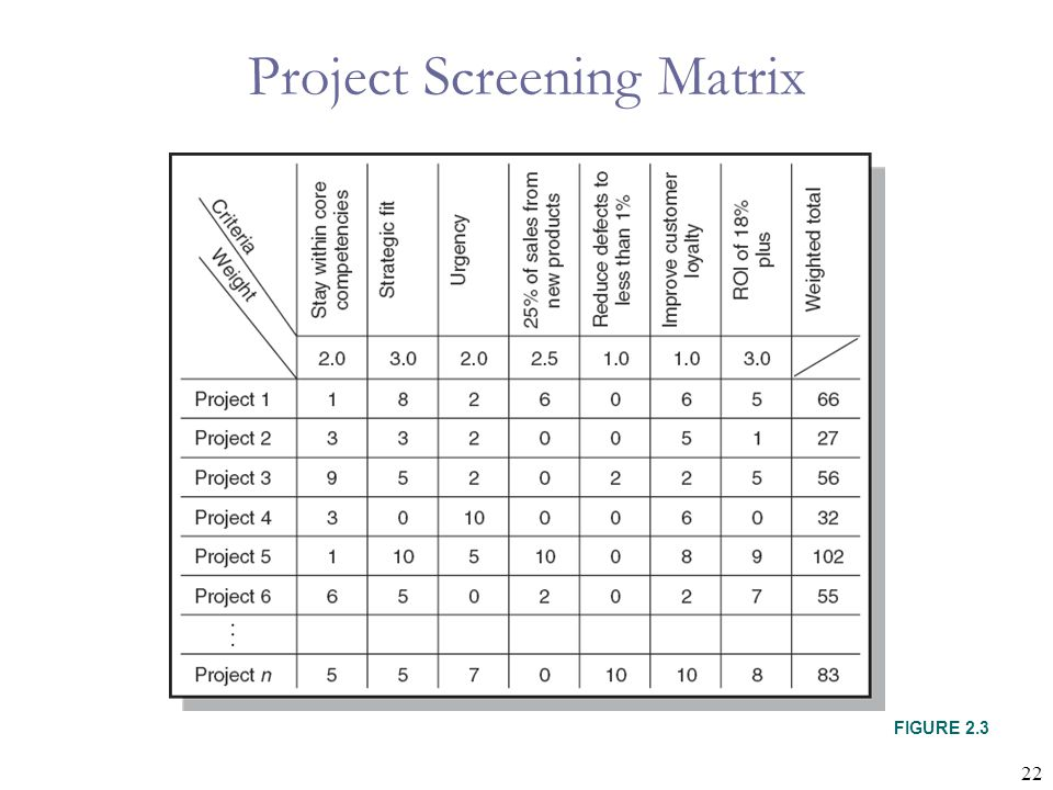 Project Screening Matrix