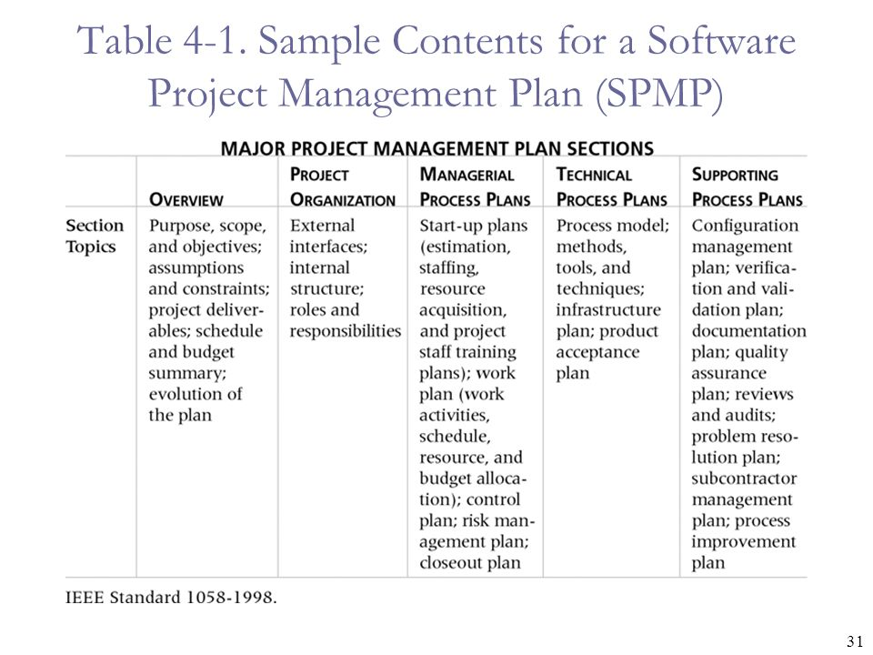 Table 4-1. Sample Contents for a Software Project Management Plan (SPMP)