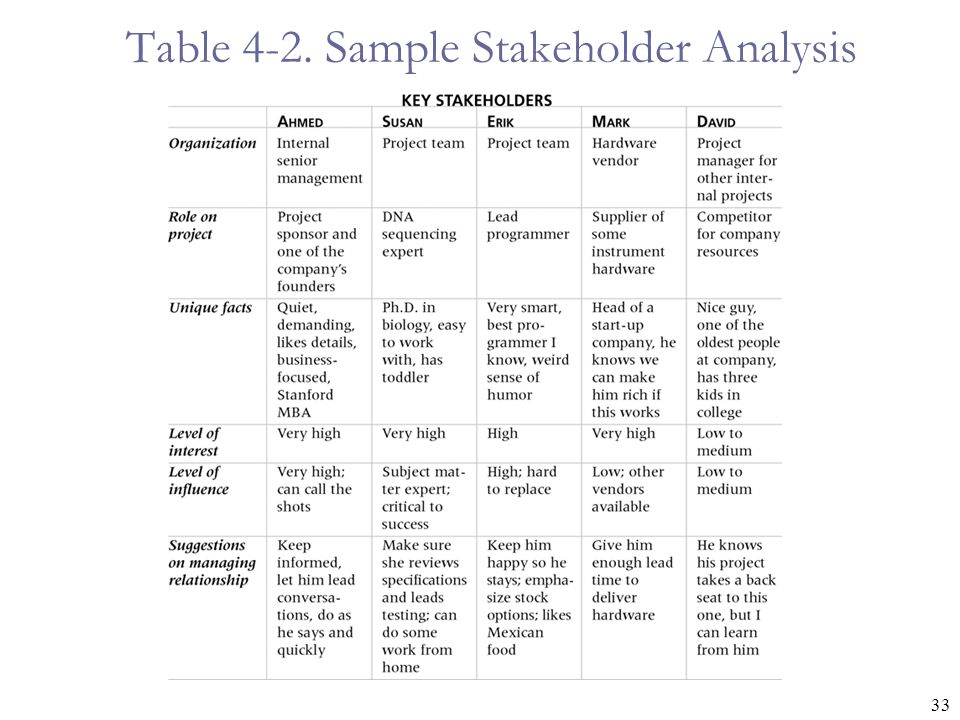 Table 4-2. Sample Stakeholder Analysis