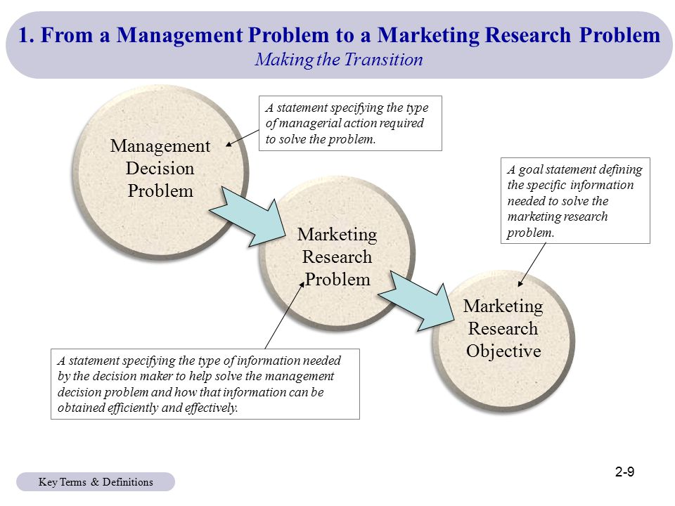 marketing decision statement A great organizational tool to kick-start your marketing research process market research decision problem template print page a-, a, a.