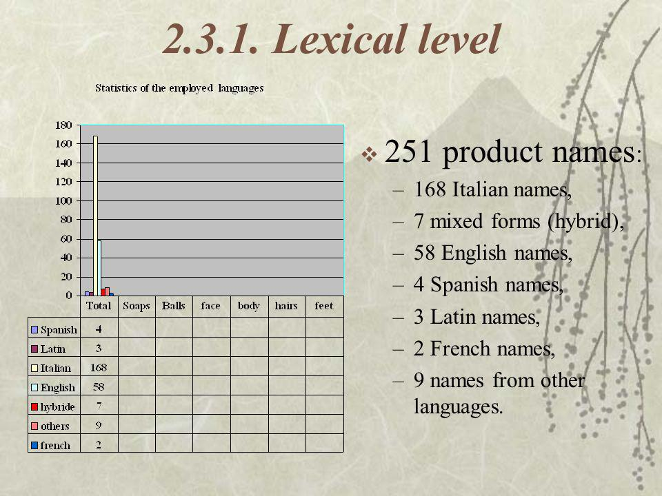 Lexical level 251 product names: 168 Italian names,