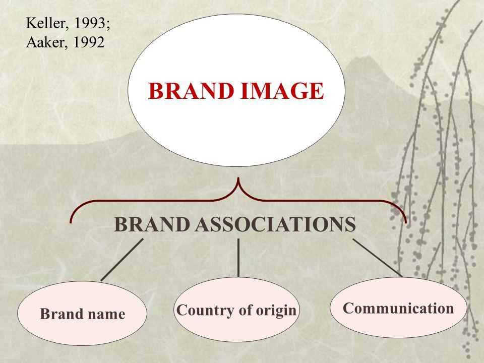 BRAND IMAGE BRAND ASSOCIATIONS Keller, 1993; Aaker, 1992