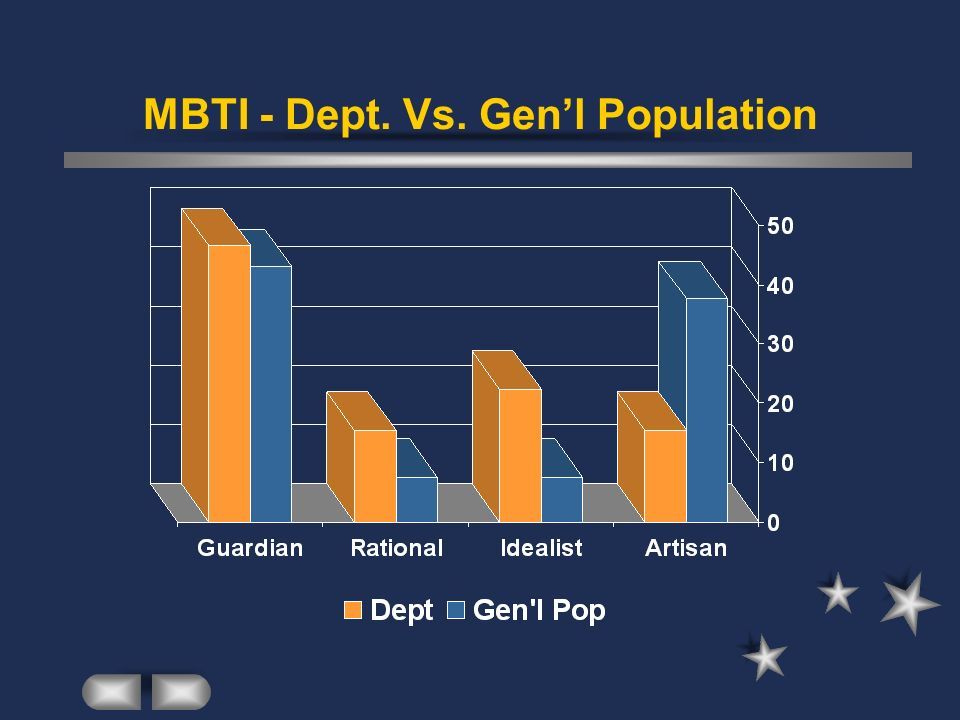 MBTI - Dept. Vs. Gen'l Population