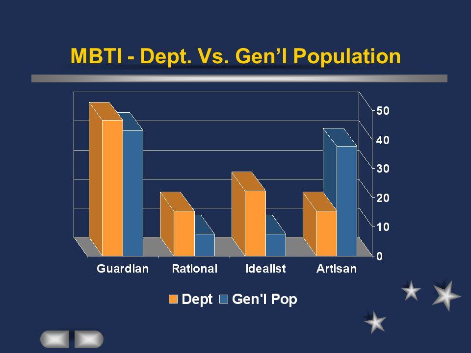MBTI - Dept. Vs. Gen'l Population