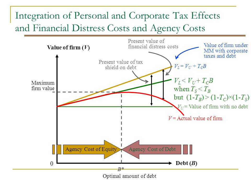 corporate tax cost of debt cost Meaning and definition of cost of debt  cost of debt generally refers to the effective paid by a company on its debts the cost of debt can be calculated in either before or after tax returns however, the interest expense being deductible, the after tax cost is considered very often.