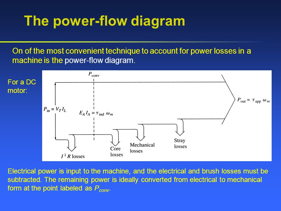 The power-flow diagram