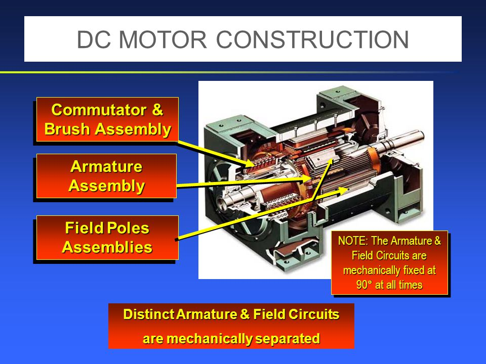 Commutator & Brush Assembly Field Poles Assemblies