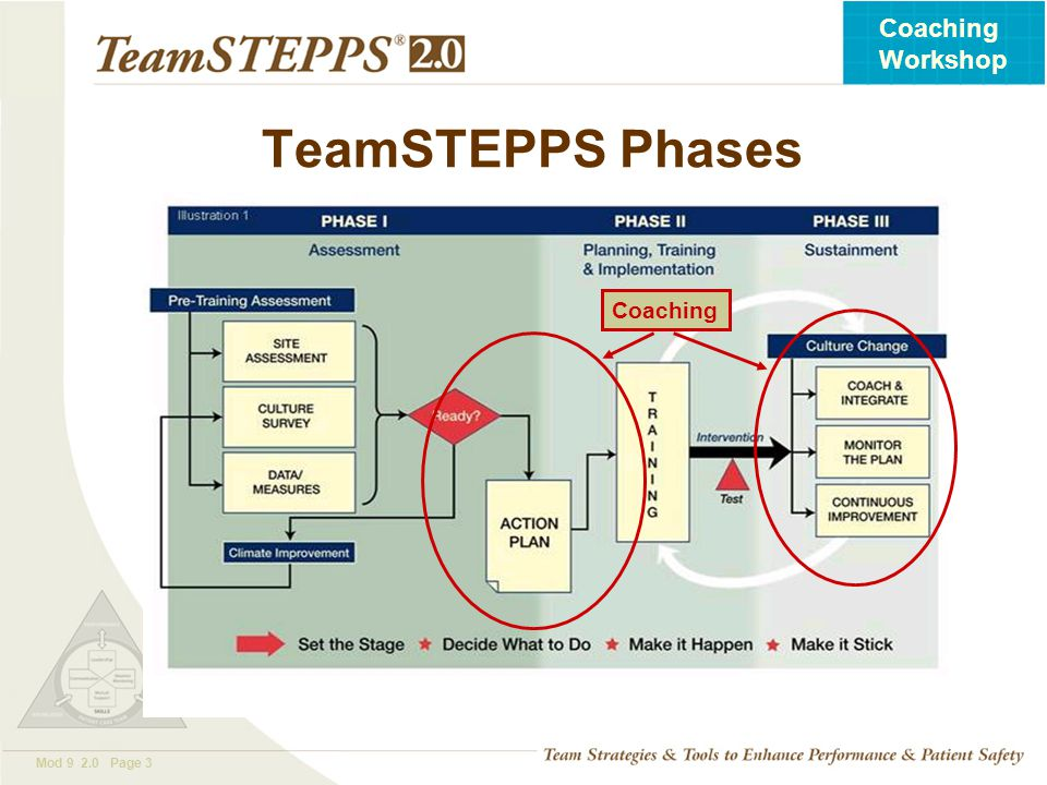 TeamSTEPPS Phases Coaching