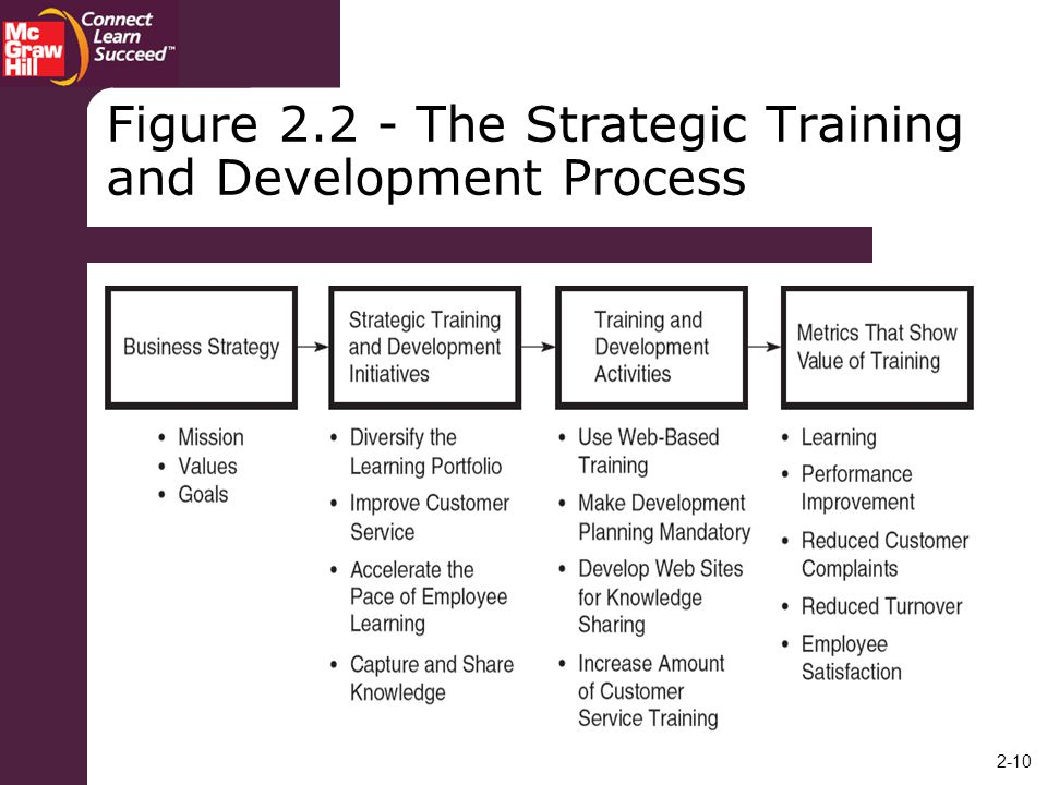 Figure The Strategic Training and Development Process