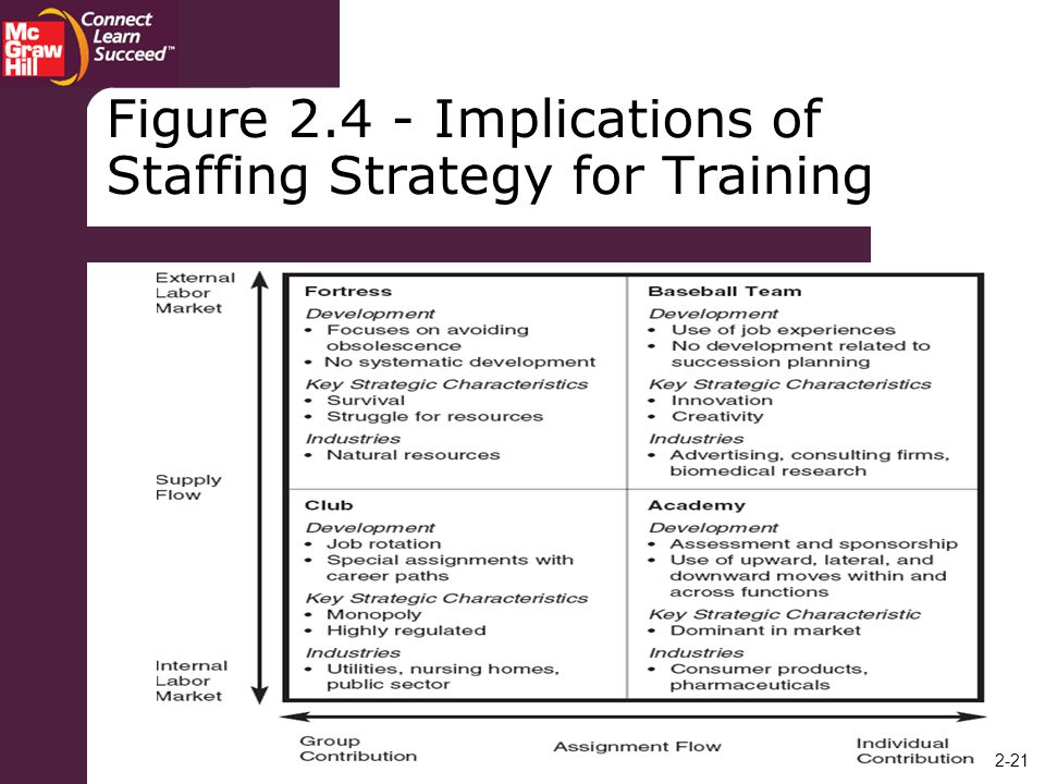 Figure Implications of Staffing Strategy for Training
