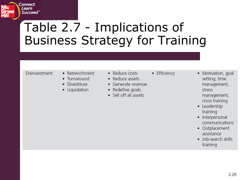 Table Implications of Business Strategy for Training