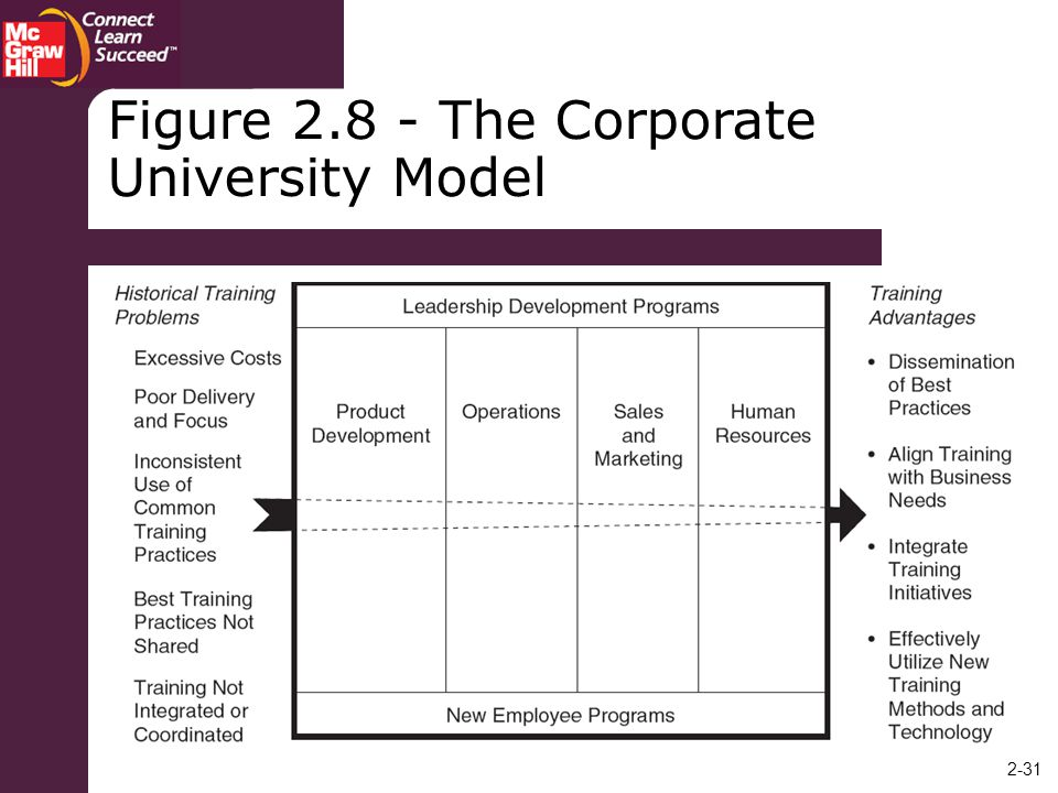 Figure The Corporate University Model