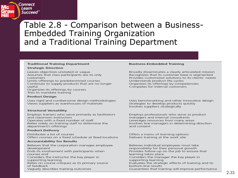 Table Comparison between a Business-Embedded Training Organization and a Traditional Training Department